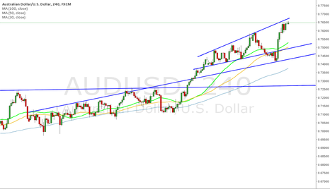 AUDUSD: AUD/USD - H4 - Resistence and Suport