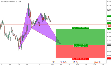 AUDUSD: A bat pattern is to complete