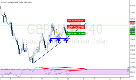 GBPAUD: GBPAUD Breaking out or tripple top??