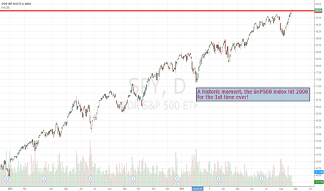 SPY: SPY climbs over 2000