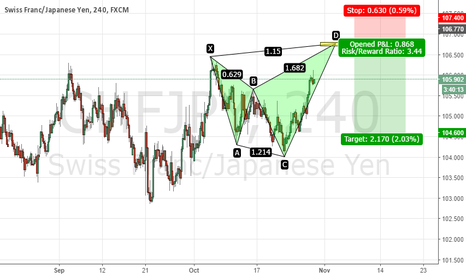 CHFJPY: CHFJPY - Bearish Shark short just above Oct high
