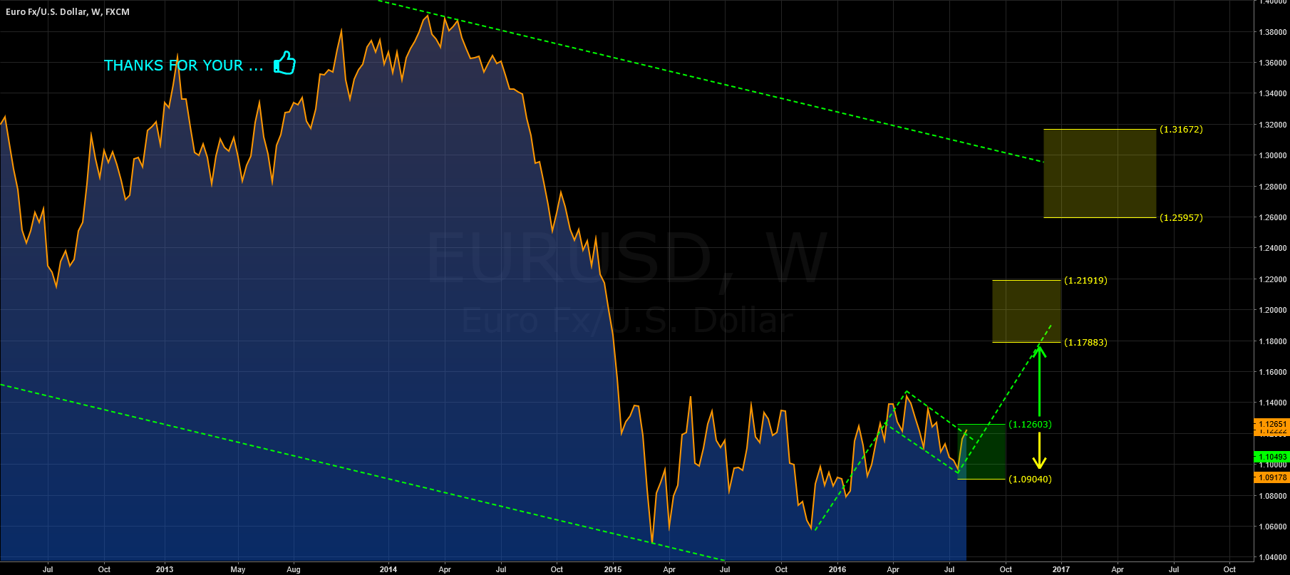 EURUSD: SPECUATIVE SUMMER?