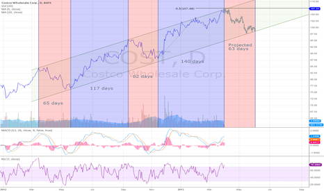 COST: Costco Reaches Price Channel Resistance