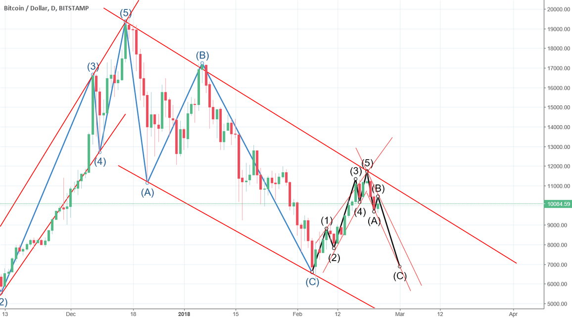 """A """"long"""" wave C is coming to complete the Down trend!"""