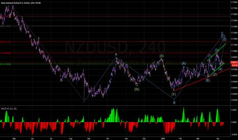 NZDUSD: NZDUSD next top is a sell