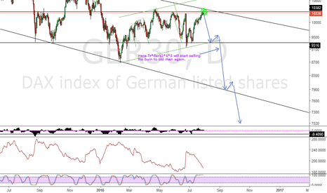 GER30: Short the dax