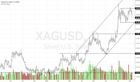 XAGUSD: Like Gold, Silver May Be Headed Down As Well