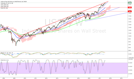 US30: Since 2009, everytime price touched this red line,price fell