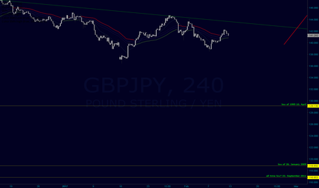 GBPJPY: we probably gonna see new lows next week