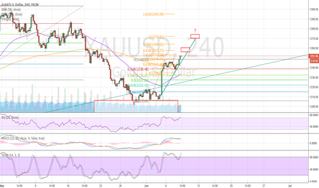 XAUUSD: Gold on the rally after perfect pullback