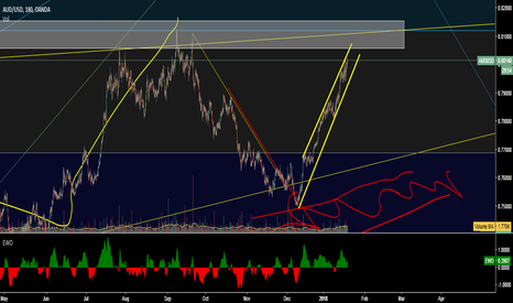 AUDUSD: AUDUSD Watch for Sell at top