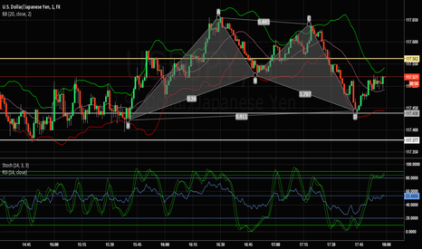 USDJPY: Just missed call trade at point D