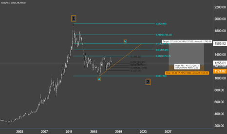 XAUUSD: Gold - fibonacci long term view
