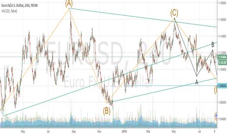 EURUSD: EW forecast