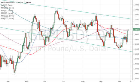 GBPUSD: LONG GBPUSD above 100dma