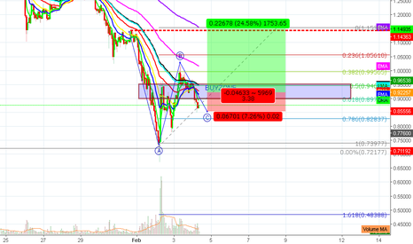 XRPUSD: XRP LONG PLAY $$ AS USUAL