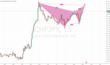 CHFJPY: CHFJPY - 15M - Gartley Pattern