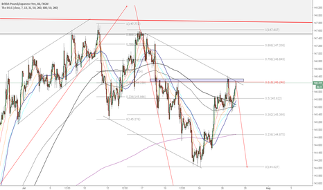 GBPJPY: GBPJPY - Perfect entry for the swing trade