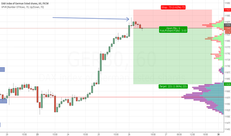 GER30: How many other traders have expected something like this?