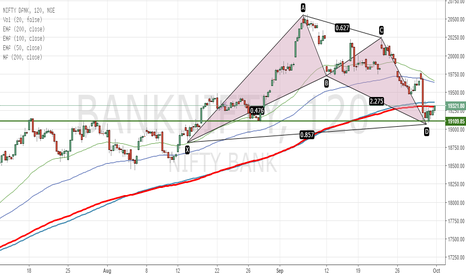 BANKNIFTY: BANKNIFTY Pattern completion and new targets