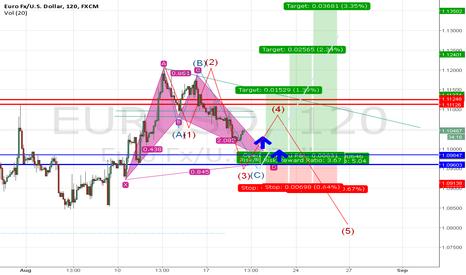 EURUSD: EUR USD NEW UPDATE