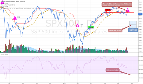 SPX500: SPX500 will be in the blue box based off of my analysis