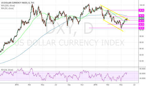 DXY: The fed is not happy right now.