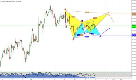 CADCHF: Bracketing the market! Video analysis too