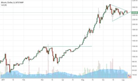 BTCUSD: Long di breve su bitcoin