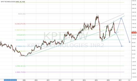 KPIT: KPIT movement