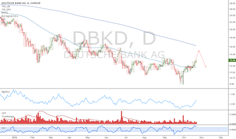 DBK: DBK: Time at mode target caps upside at 15.23