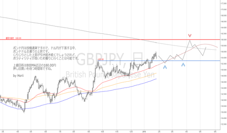 GBPJPY: ポンド円 来週の考察