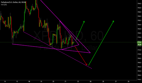 XPDUSD: Watching Closely for a BUY option. XPDUSD