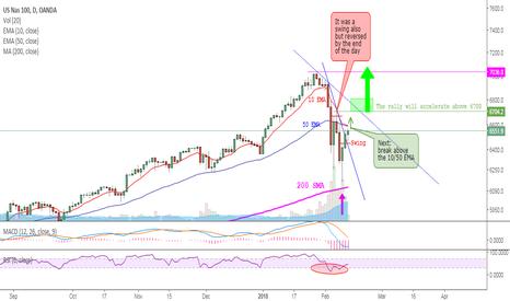 NAS100USD: NASDAQ - New beginning