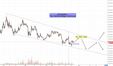 QTUMBTC: QTUM/BTC: The Falling Wedge Continues