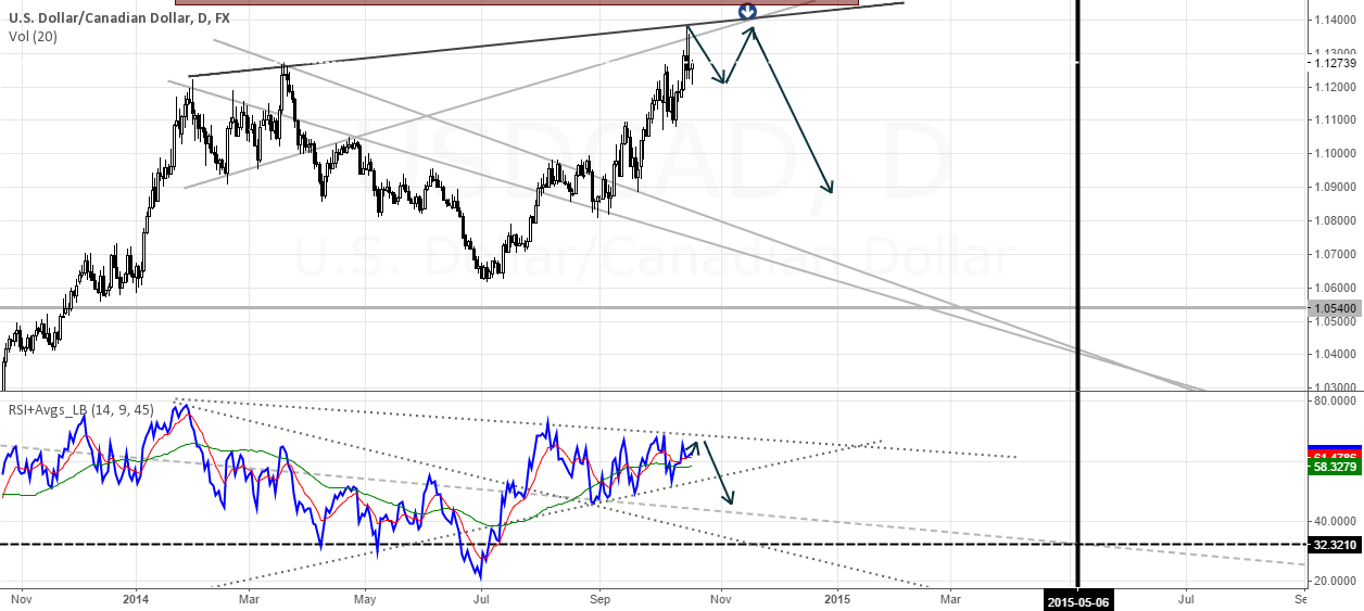 Bearish trade opportunities developing on #Loonie #USDCAD #Forex