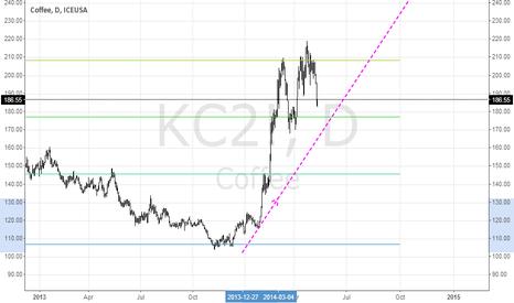 KC2!: KC2! when buy