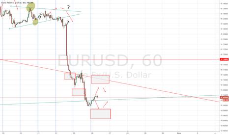 EURUSD: EUR/USD forecast 26 October 2015