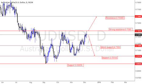 AUDUSD: Initial outlook for the week is neutral