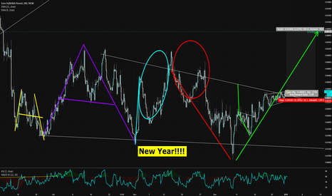 EURGBP: The Happy New Year Buy Setup!