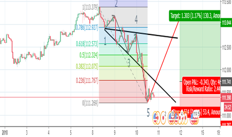 USDJPY: Wolfe wave patern on Usdjpy chart for long limit order