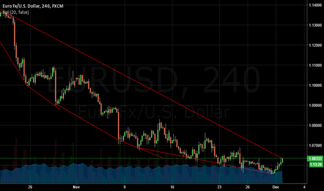 EURUSD: Will GO High IN order to make profit.