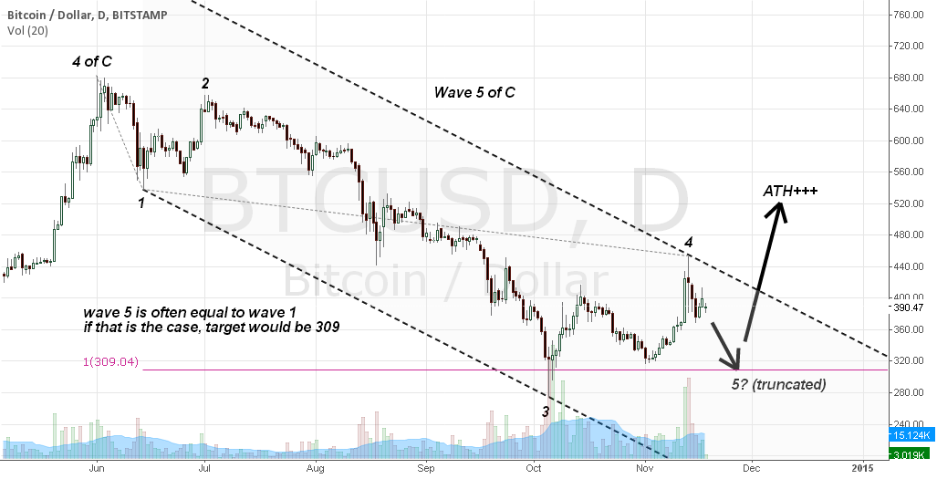 Wave 5 = Wave 1