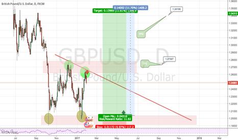 GBPUSD: GBP/USD formation