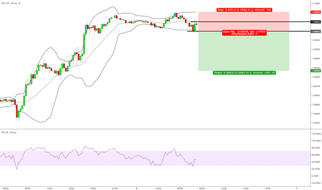 EURUSD: EURUSD short at recent lows