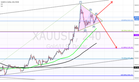 XAUUSD: XAU/USD  comes to a turning point