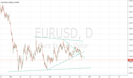 EURUSD: EUR/USD SELL RELLIES