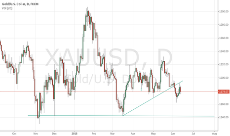 XAUUSD: Classic back test of trend line