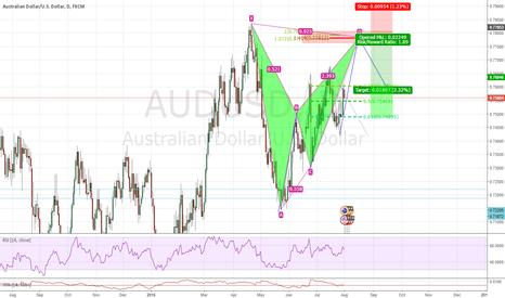 AUDUSD: Bearish Bat/Inversion Trade