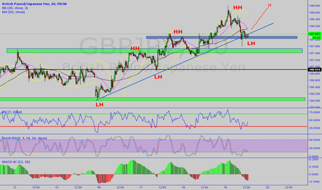 GBPJPY: GBPJPY LONG M30 - TP1 80 Pips